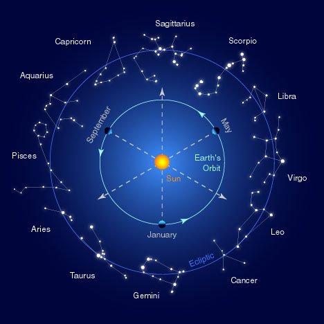 perché crediamo agli oroscopi