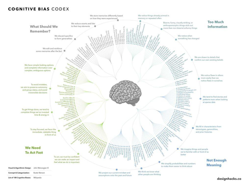 bias cognitivi