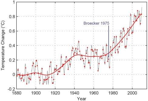 il surriscaldamento globale è causato dall'uomo