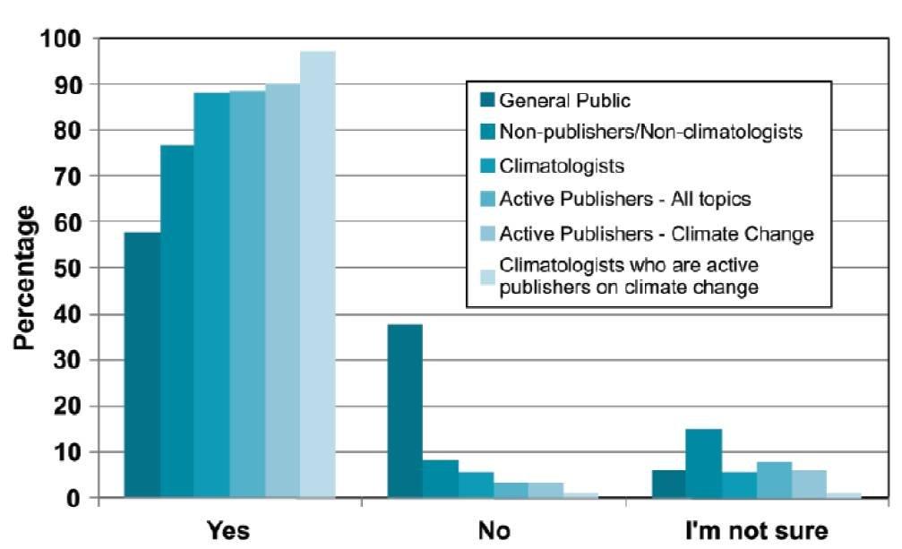 surriscaldamento globale e Dunning Kruger Effect