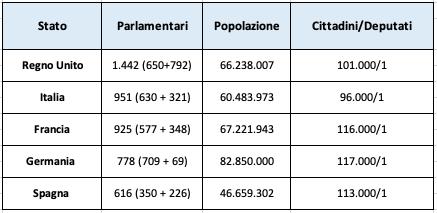 referendum sul taglio ai parlamentari