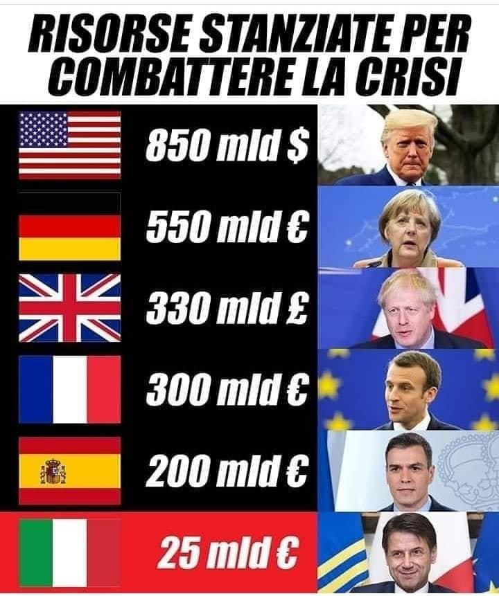 Unione Europea e Coronavirus