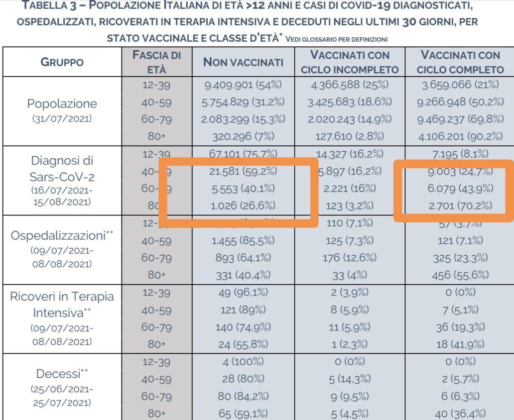 Report ISS sul Covid